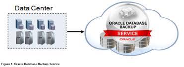 Database Backup Cloud Service DBCS